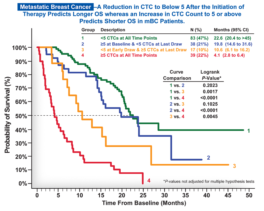 Metastatic Breast Cancer Chart