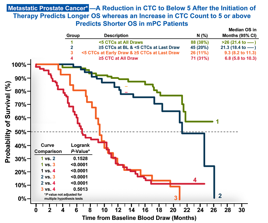 Metastatic Prostate Cancer* Chart