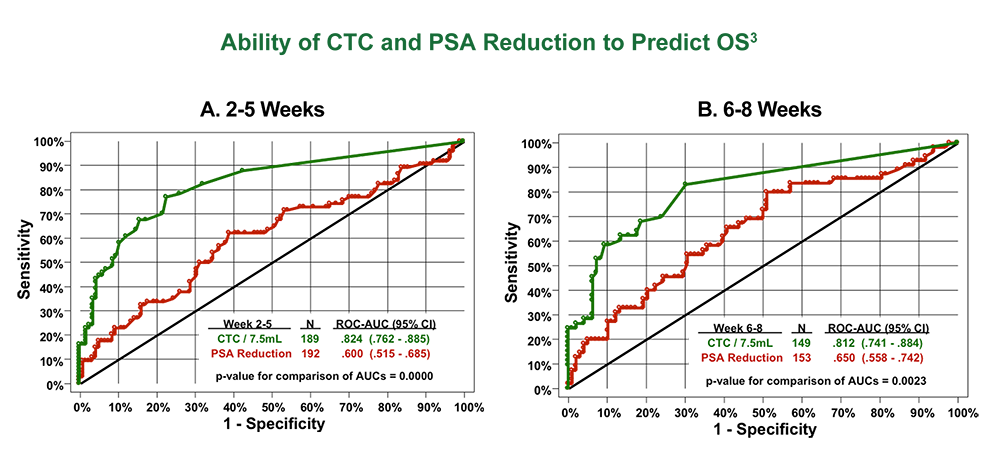Ability of CTC and PSA Reduction to Predict OS