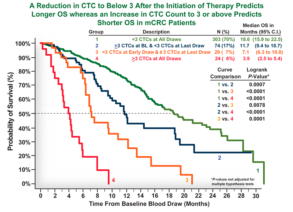 OS According to CTC Status Throughout Follow-up—Prognosis Was More Favorable in Patients With <3 CTCs
